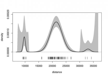gaussian-mixture-density-ci-log