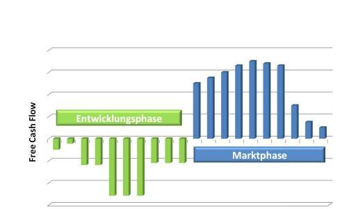 Beispiel für Free Cash Flow eines Biotechunternehmen