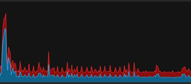 Google Chrome's frustrating assault on my CPU (and how Kaby Lake