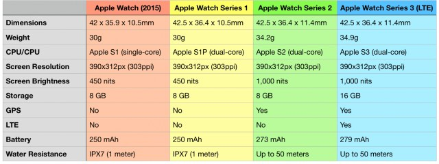 compare apple watch series 1 and 3