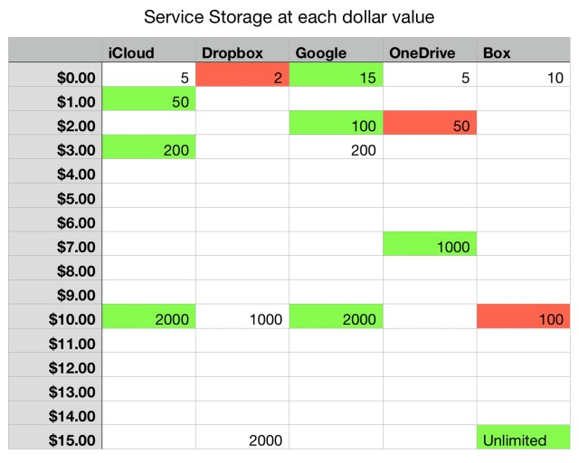 The New Math Around Cloud Storage Options Birchtree