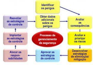 DIAGRAMA DE PROGNÓSTICO PARA PERIGO AVIÁRIO