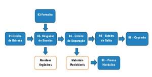 Organograma processo tratamento