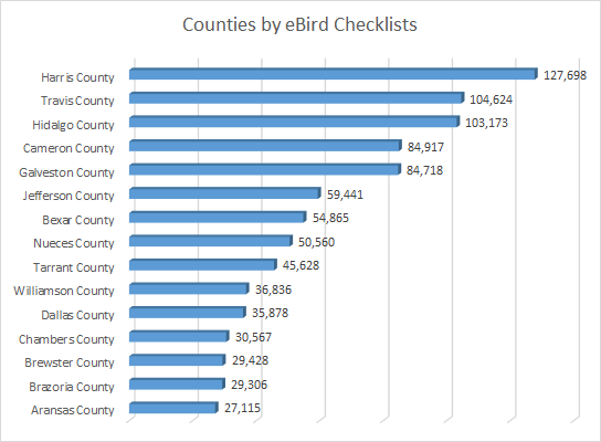 Counties by eBird Checklists Graph