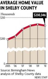shelby-county-average-value-chart