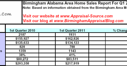 Birmingham, AL Q1 2011 Report