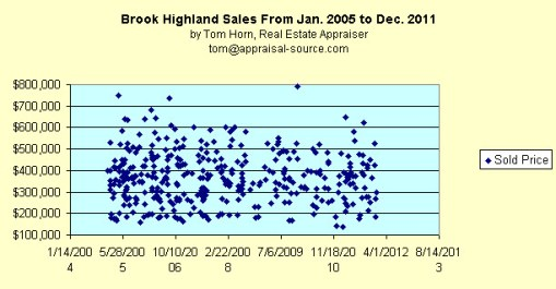 Brook Highland sales
