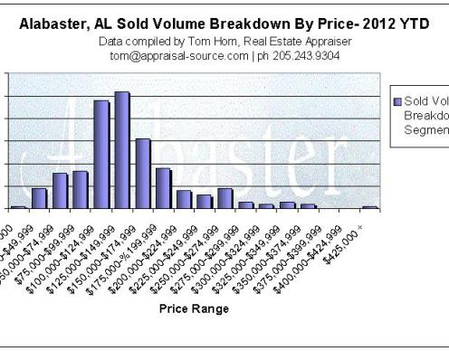 Alabaster AL home sales by price range