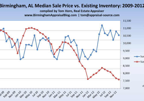 Birmingham AL Median Sales Price vs Existing Inventory
