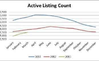 birmingham alabama active listing count