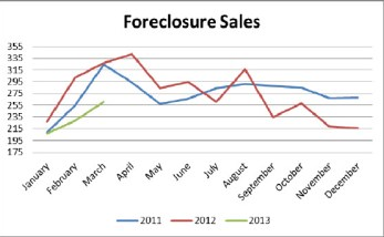 birmingham alabama foreclosure sales