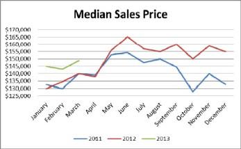 birmingham alabama median sales price