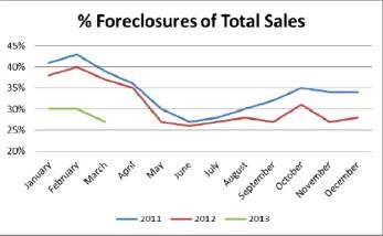 percent of foreclosure sales in birmingham alabama