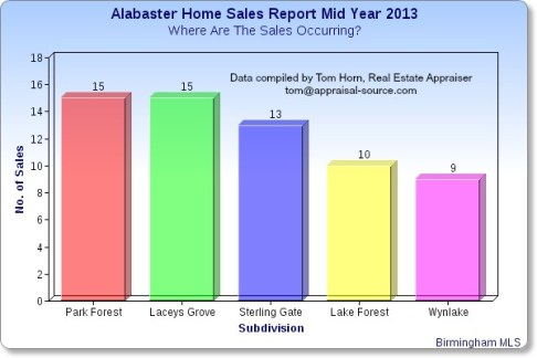 Alabaster AL Home Sales Report Mid Year 2013