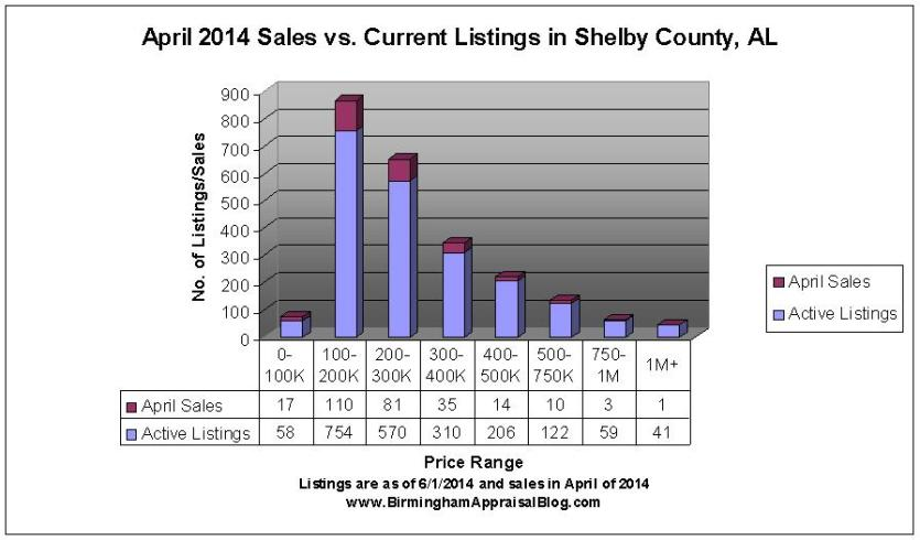 shelby county housing inventory