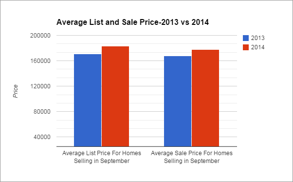 Alabaster, AL Real Estate Market Report-September 2014