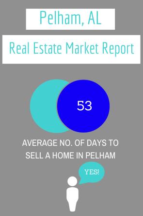 Pelham, AL Home Sales