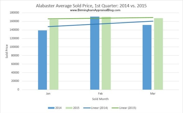Alabaster average sold price 2014 vs 2015