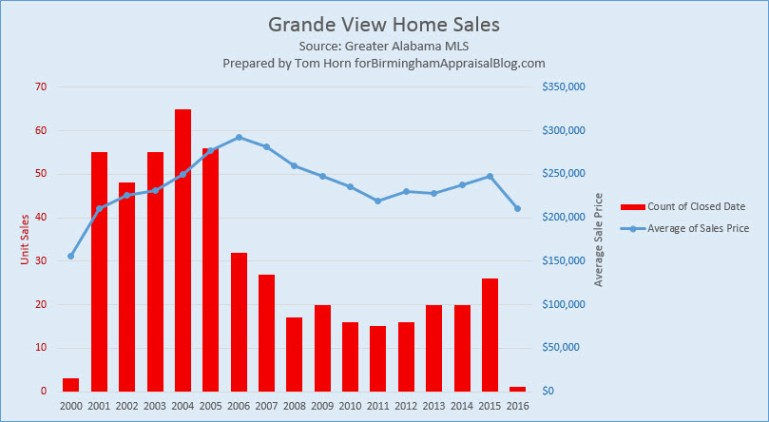 Grande View Home Sales 2