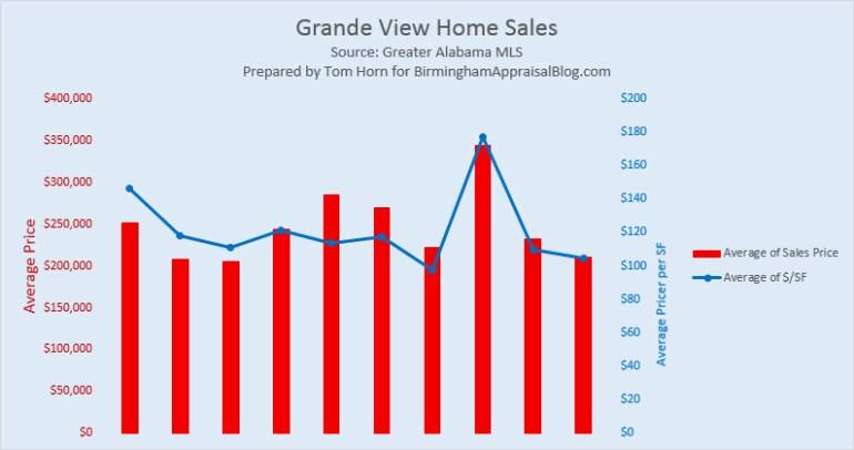 Grande View Home Sales