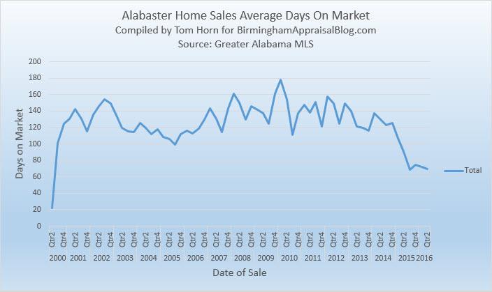 Alabaster Home Sales Average Days On Market