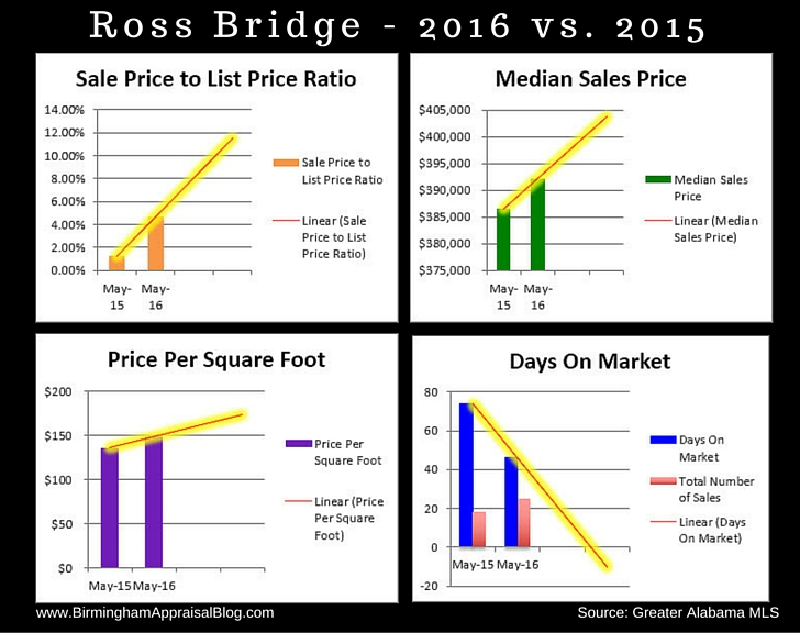 Ross Bridge Home Sales 2016 vs 2015