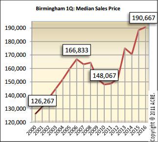 Birmingham median sales price