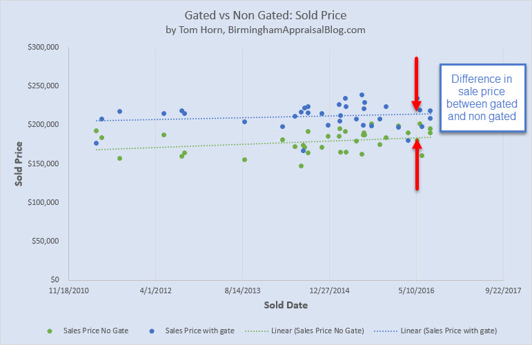 Gated neighborhood sale price difference