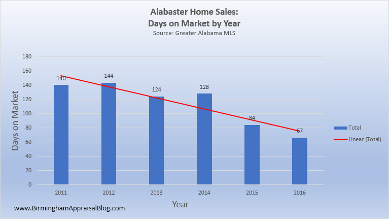 Alabaster Home Sales DOM By Year