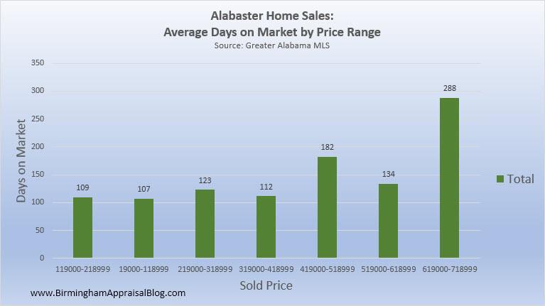 Alabaster Home Sales DOM