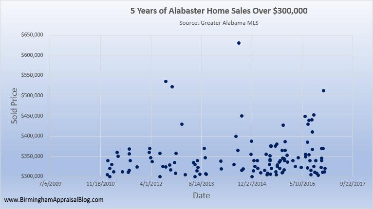 Alabaster Home Sales Over 300K