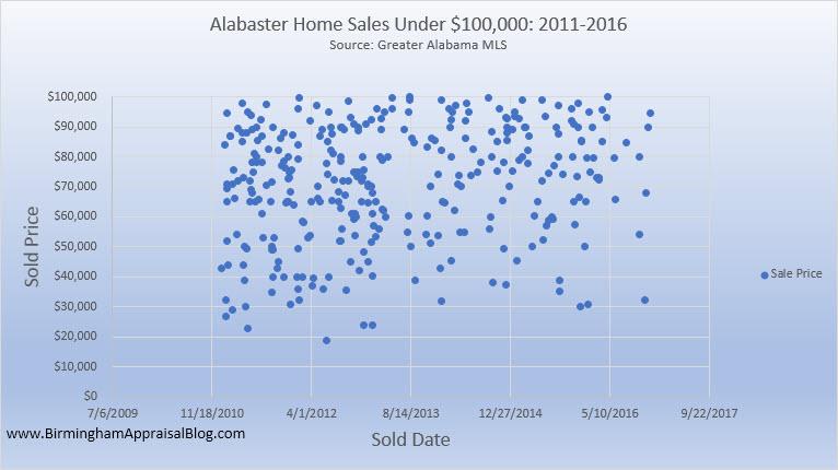 Alabaster Home Sales Under 100K