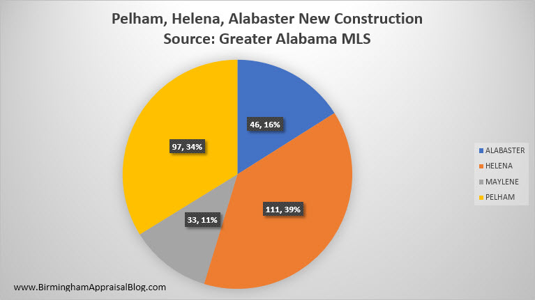 Pelham_Helena_Alabaster_New_Construction