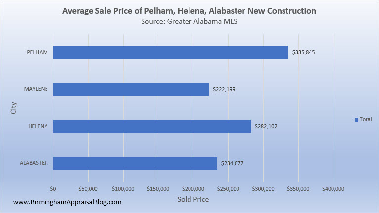 Pelham_Helena_Alabaster_New_Construction_Average_Sale_Price