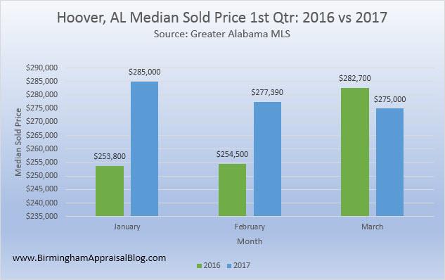 Hoover AL median sold price