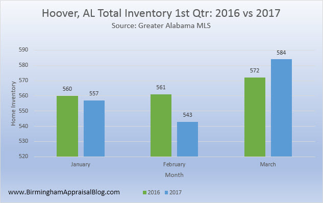 Hoover AL total inventory