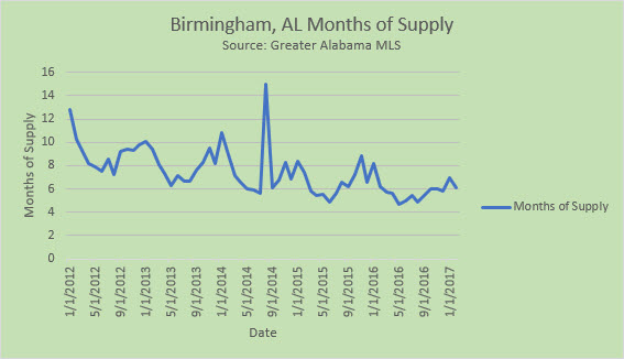 Months of supply