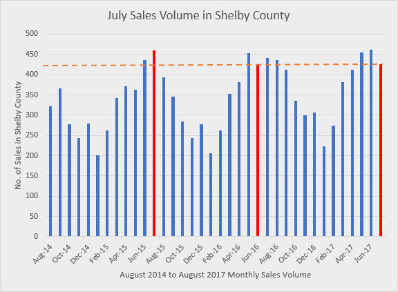 July Sales Volume Shelby County