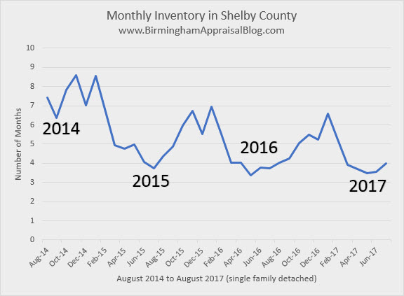Shelby County Inventory