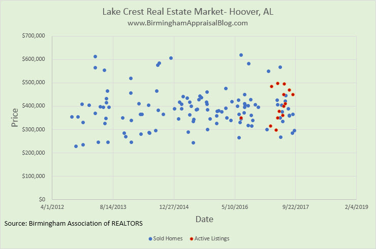 Lake Crest Home Sales