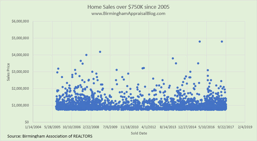 Sales over 750K since 2005