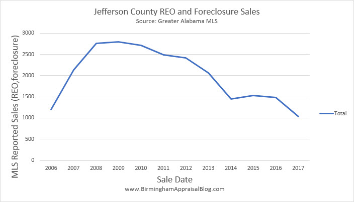 Jefferson County REO and Foreclosure Sales