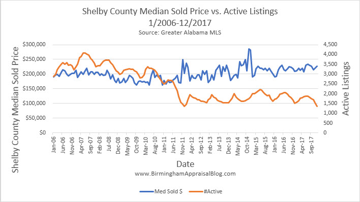 Shelby County Median Sold Price vs Active Listings