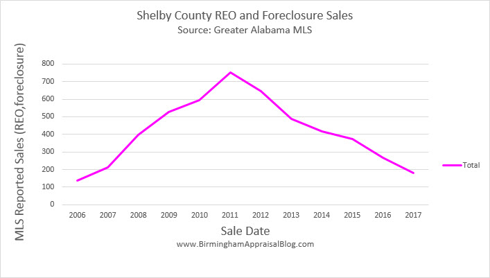 Shelby County REO and Foreclosure Sales