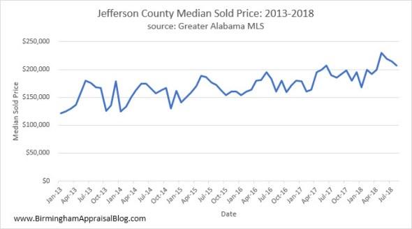 Jefferson County Median Sold Price
