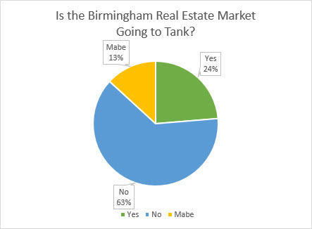 birmingham real estate health