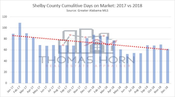 shelby county cumulitive days on market 2017 vs 2018