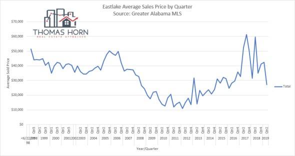 Eastlake Average Home Prices