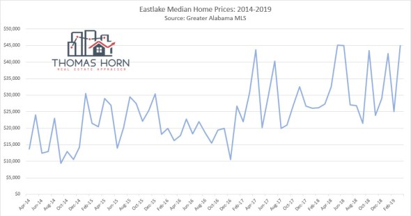Eastlake Median Home Prices