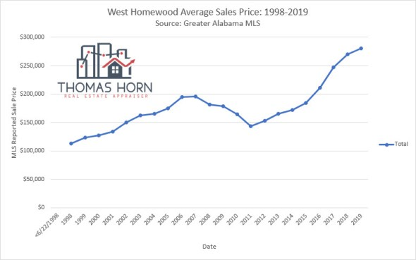west homewood average sales price